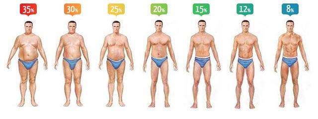 calculer ses besoins caloriques homme, compter ses calories, comment calculer ses macros, régime cétogène, diète cétogène