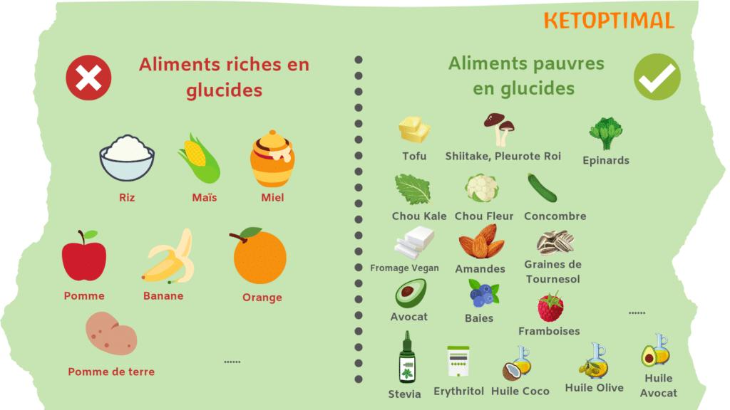 aliments riches et pauvres en glucides, régime keto