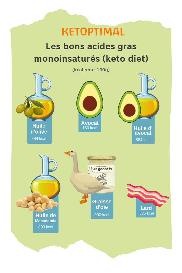 Les acides gras monoinsaturés en régime keto, meilleures graisses diète cétogène, regime cétogène, keto diet