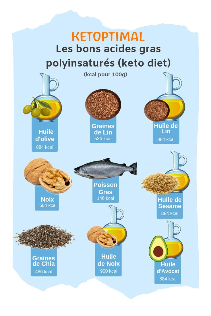 Les acides gras polyinsaturés en régime keto, meilleures graisses diète cétogène, regime cétogène, keto diet