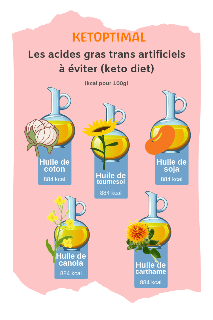 régime keto, régime cétogène, keto diet, pires graisses, mauvaises graisses, lipides keto