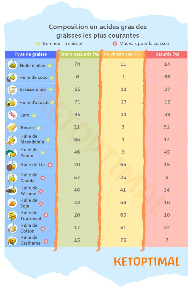 mots clés: keto diet, régime keto, régime cétogène, diète keto, diète cétogène, alimentation keto, alimentation cétogène, ketoptimal