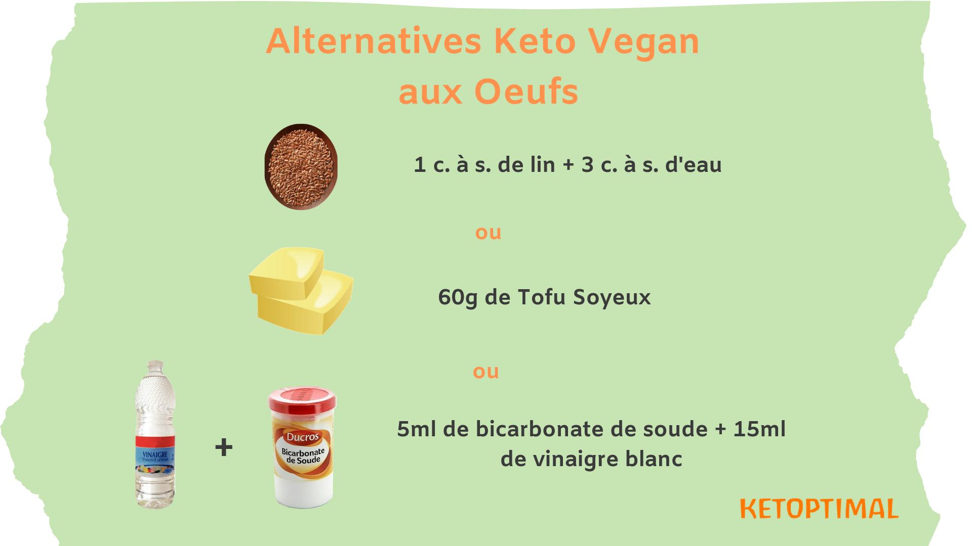 keto diet, régime keto, régime cétogène, diète keto, diète cétogène, alimentation keto, alimentation cétogène, ketoptimal, alternatives keto aux oeufs, vegan, régime vegan keto