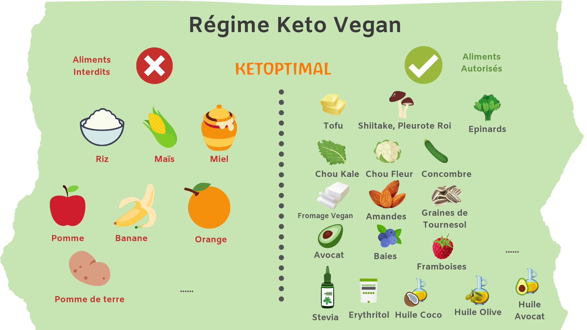 keto diet, régime keto, régime cétogène, diète keto, diète cétogène, alimentation keto, alimentation cétogène, ketoptimal, régime vegan keto, vegan