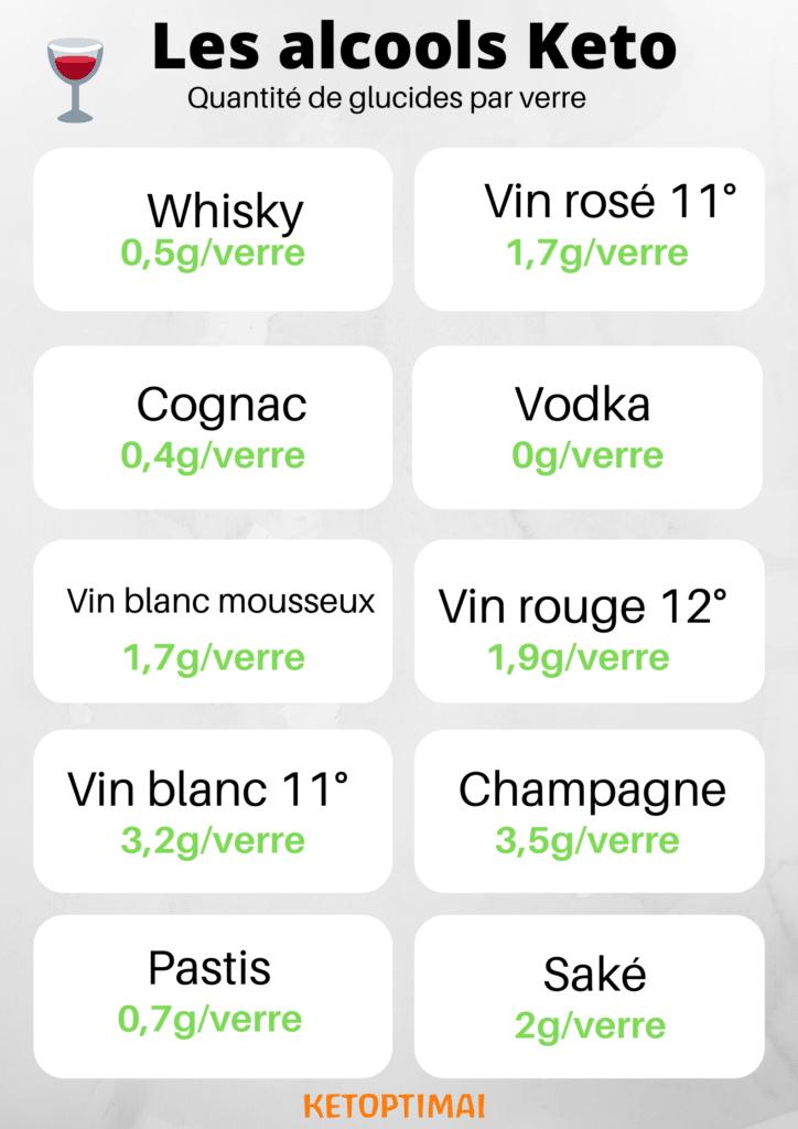 Liste des 10 alcools les plus pauvres en sucres, compatibles avec une alimentation cétogène, pour avoir une vie sociale en régime keto
